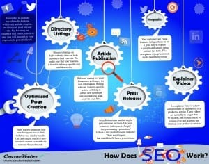 SEO Infographic by CourseVector