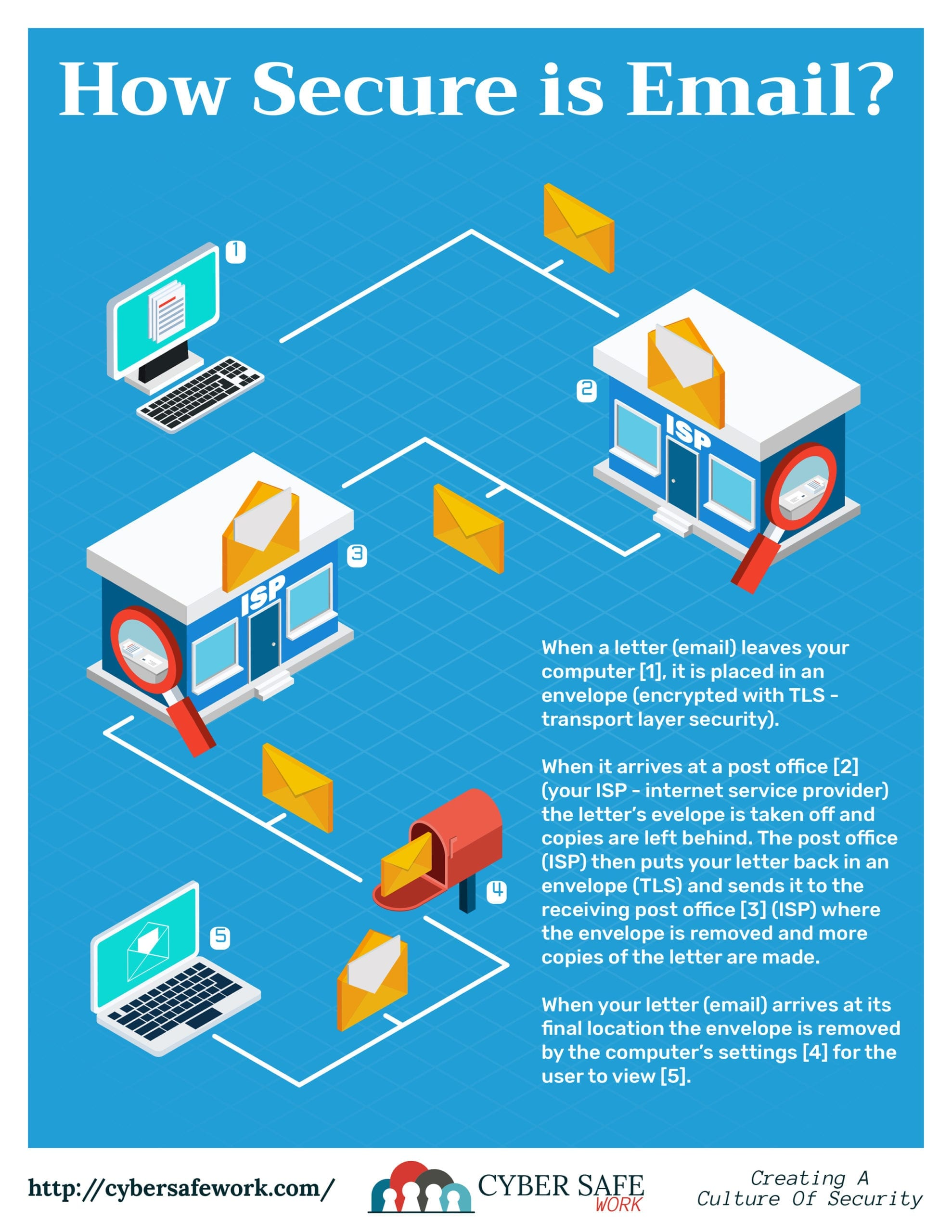 CyberSafe Work Oct 2018 Secure Email Poster