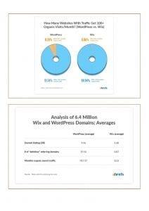 SEO Wix vs. WordPress